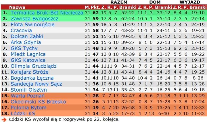 polska 1 liga