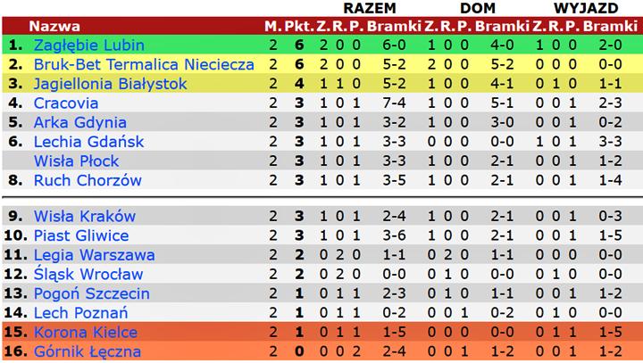 Tabela Ekstraklasy Update: Po 2. Kolejce Lotto Ekstraklasy. Tylko Górnik Bez Punktów